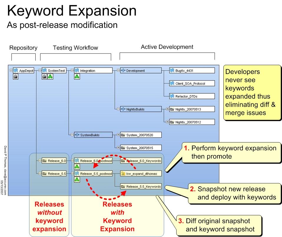 Keyword expansion